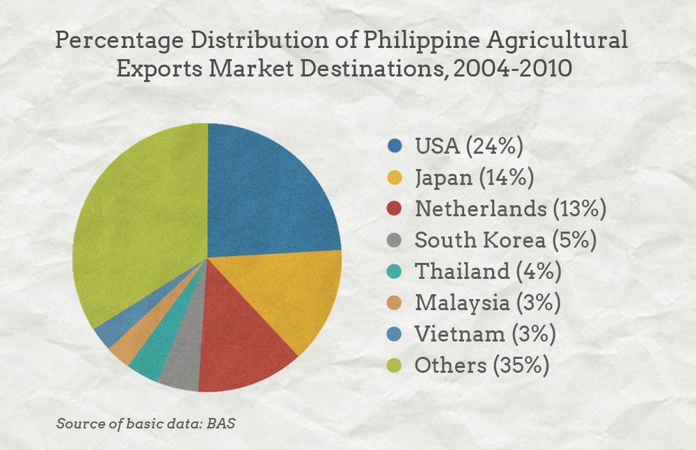 Are We Doing Enough to Support Philippine Food Exports?
