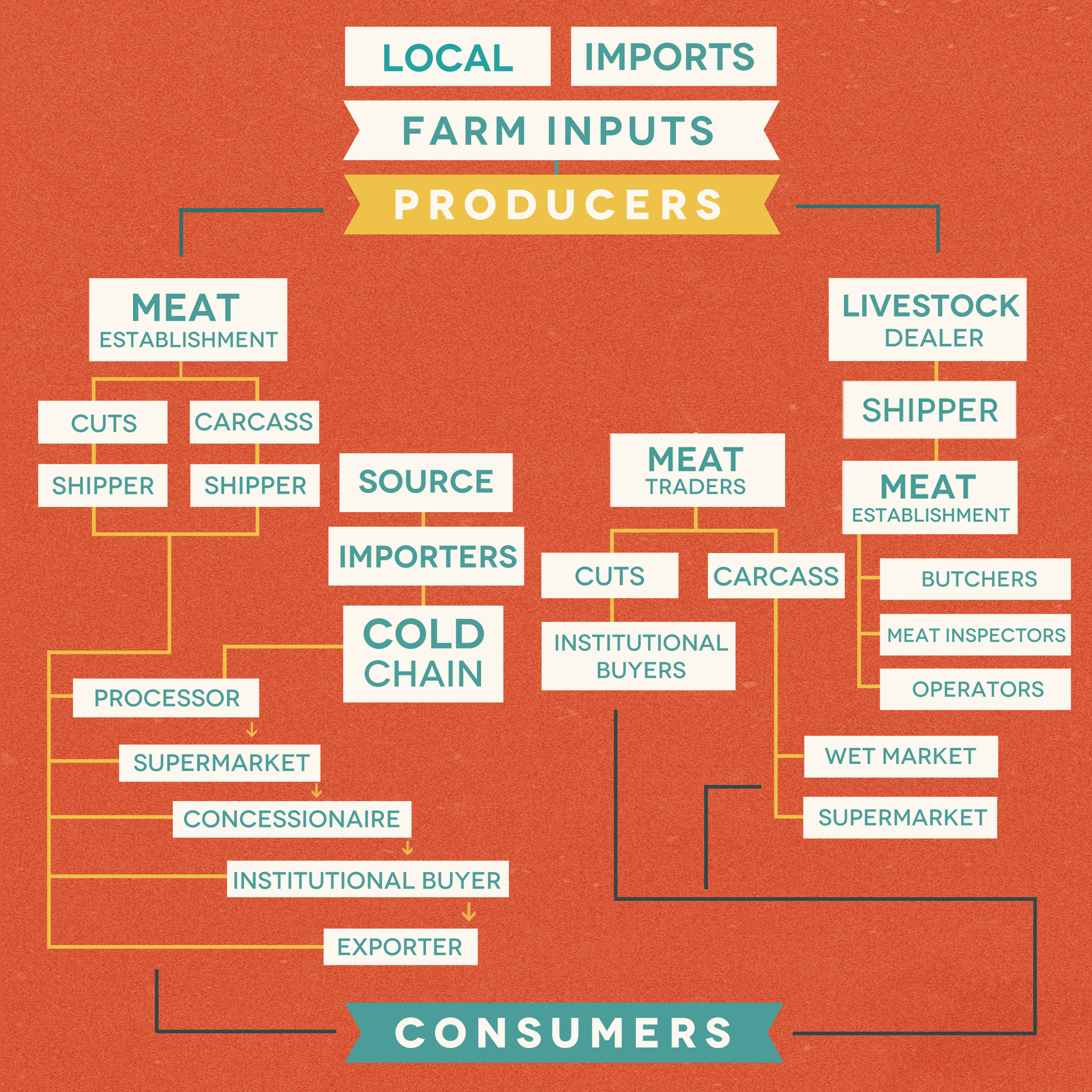 The History Of Meat In The Philippines Why Our Markets Carry