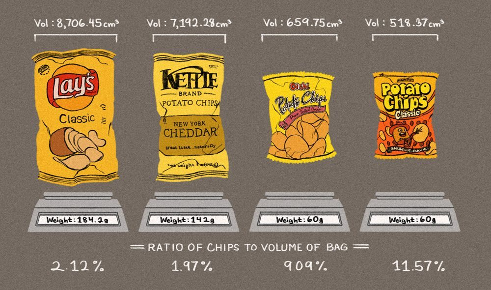 How-Much-Air-is-in-Your-Bag-of-Chips2